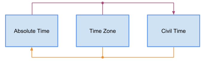 Absolute and Civil Time Relationships